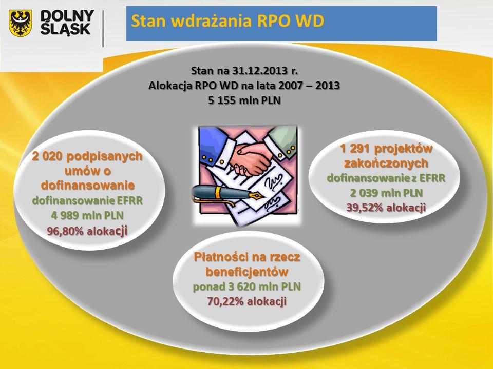 2 020 podpisanych umów o dofinansowanie dofinansowanie EFRR 4 989 mln PLN 96,80% aloka cji Stan na 31.12.2013 r.