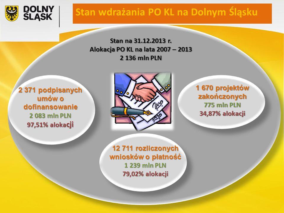Stan wdrażania PO KL na Dolnym Śląsku Stan na 31.12.2013 r. Alokacja PO KL na lata 2007 – 2013 2 136 mln PLN 2 371 podpisanych umów o dofinansowanie 2