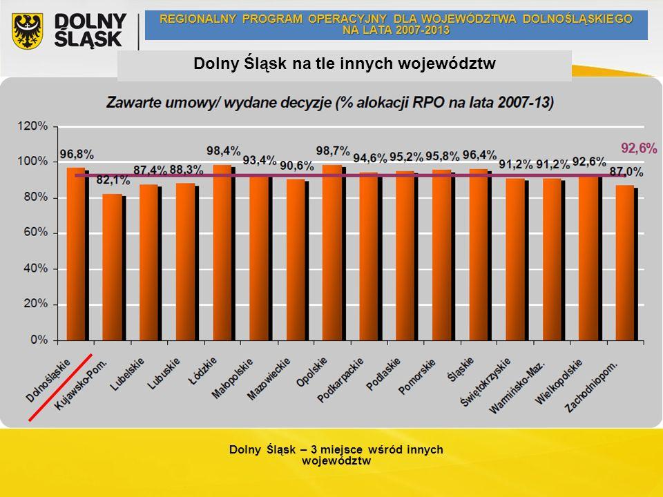 Dolny Śląsk na tle innych województw Dolny Śląsk – 3 miejsce wśród innych województw REGIONALNY PROGRAM OPERACYJNY DLA WOJEWÓDZTWA DOLNOŚLĄSKIEGO NA LATA 2007-2013