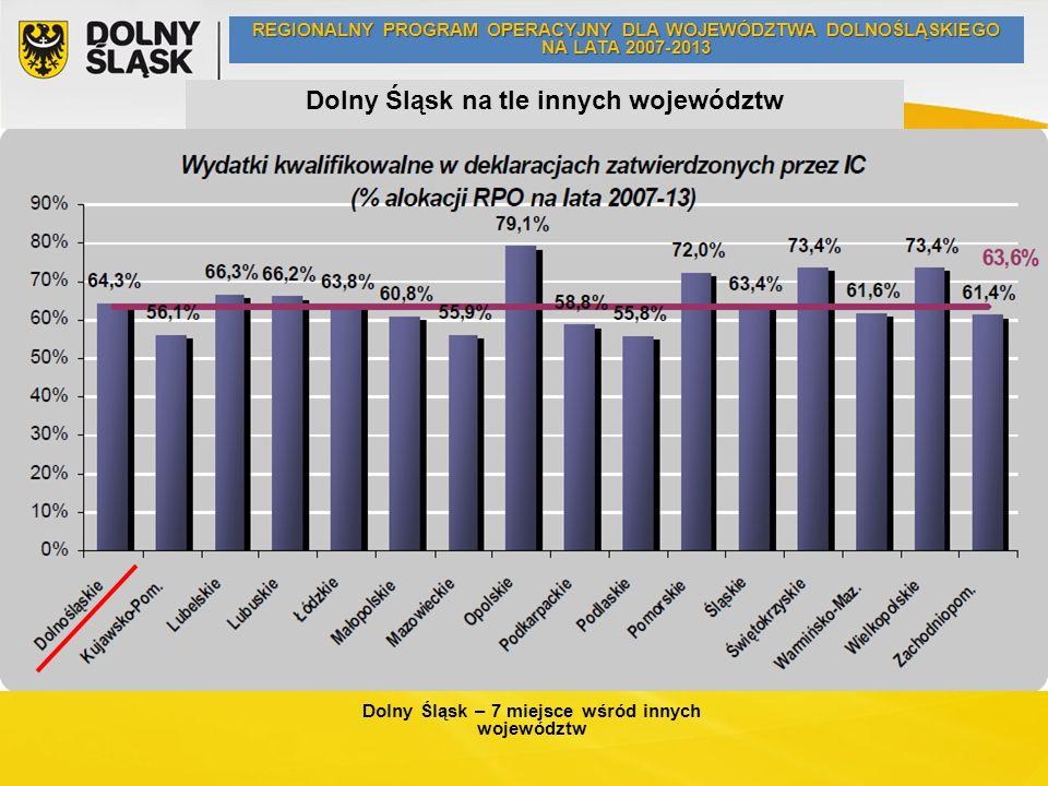 Dolny Śląsk na tle innych województw Dolny Śląsk – 7 miejsce wśród innych województw REGIONALNY PROGRAM OPERACYJNY DLA WOJEWÓDZTWA DOLNOŚLĄSKIEGO NA LATA 2007-2013