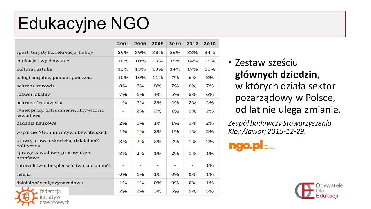 Edukacyjne NGO Zestaw sześciu głównych dziedzin, w których działa sektor pozarządowy w Polsce, od lat nie ulega zmianie.