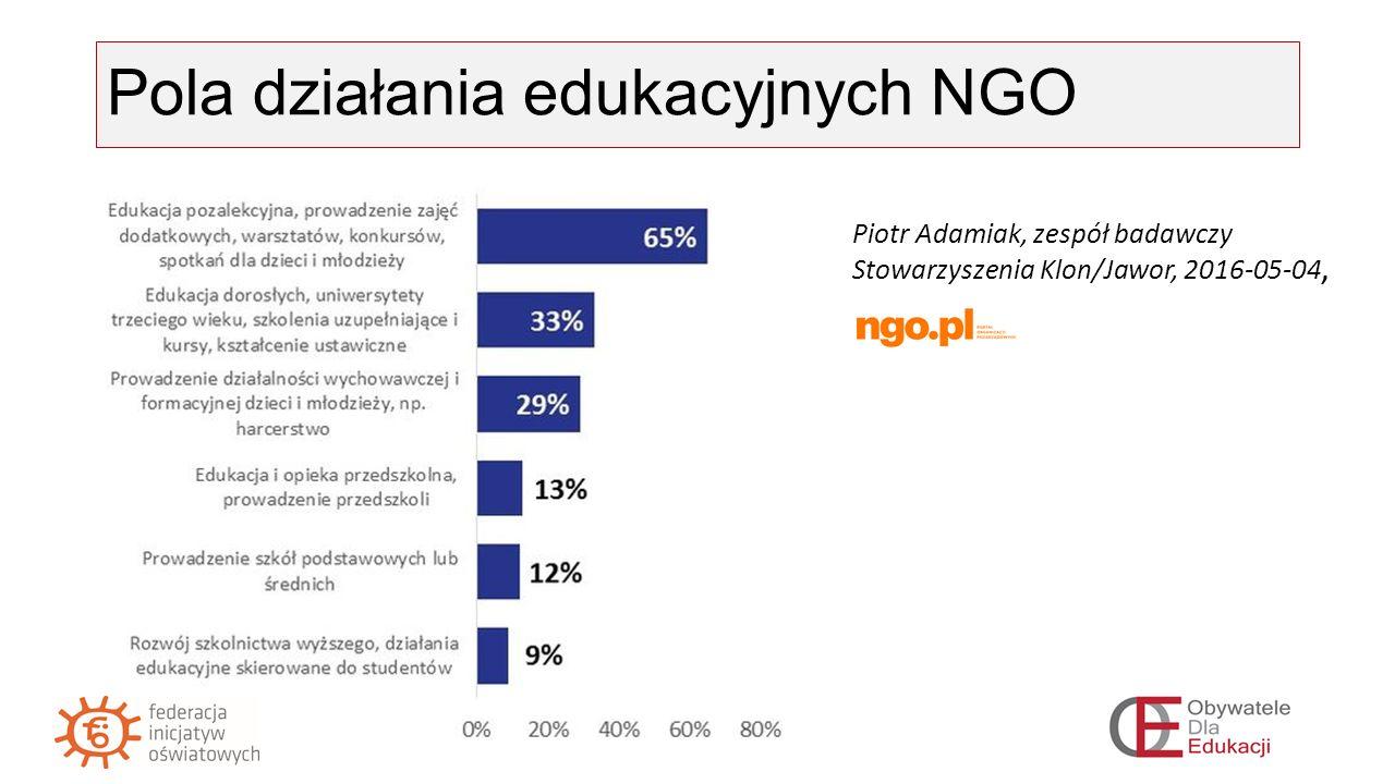 Ze strony władz oświatowych Zapisy w wymaganiach wobec szkół: współpraca ze środowiskiem lokalnym dla obopólnych korzyści Konsultowanie z NGO projektów aktów prawnych Konkursy grantowe dla NGO Wsparcie stowarzyszeń nauczycielskich - CODN Wsparcie współdziałania szkół z NGO np.