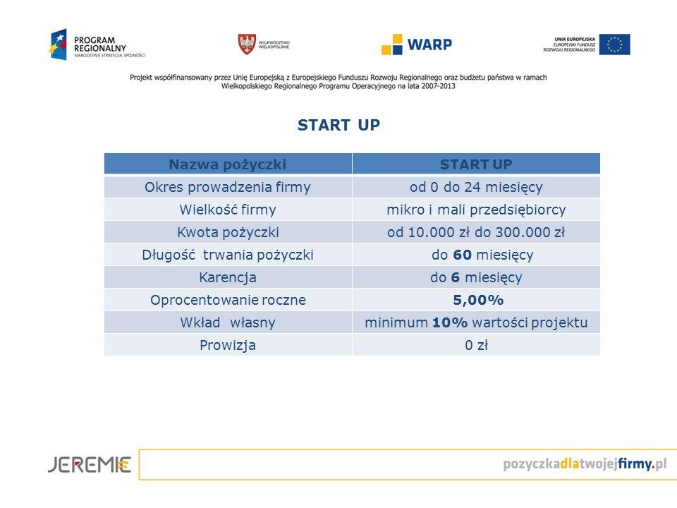 START UP Nazwa pożyczkiSTART UP Okres prowadzenia firmyod 0 do 24 miesięcy Wielkość firmymikro i mali przedsiębiorcy Kwota pożyczkiod 10.000 zł do 300