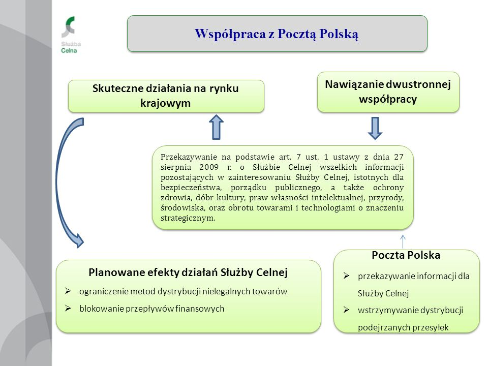 12 Współpraca z Pocztą Polską Skuteczne działania na rynku krajowym Przekazywanie na podstawie art.