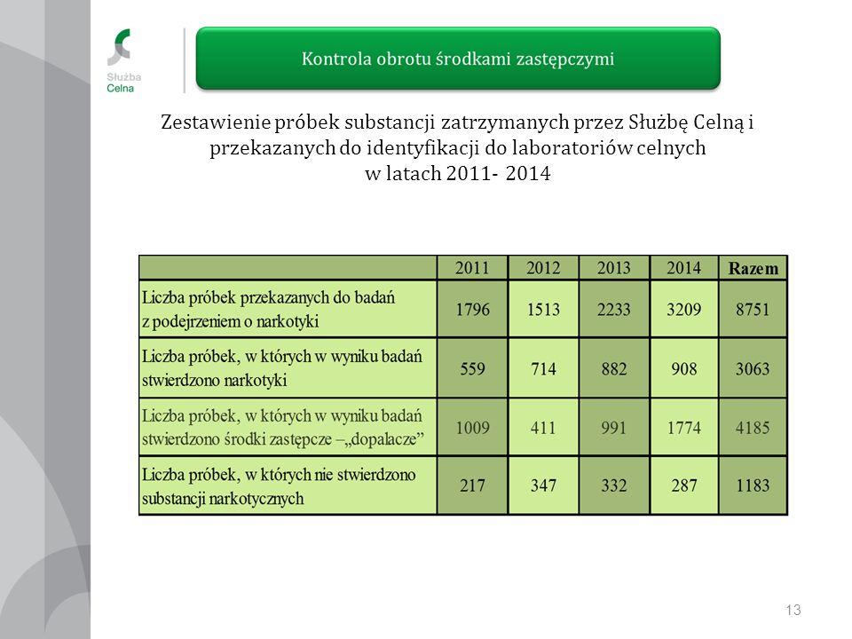 Zestawienie próbek substancji zatrzymanych przez Służbę Celną i przekazanych do identyfikacji do laboratoriów celnych w latach 2011- 2014 13