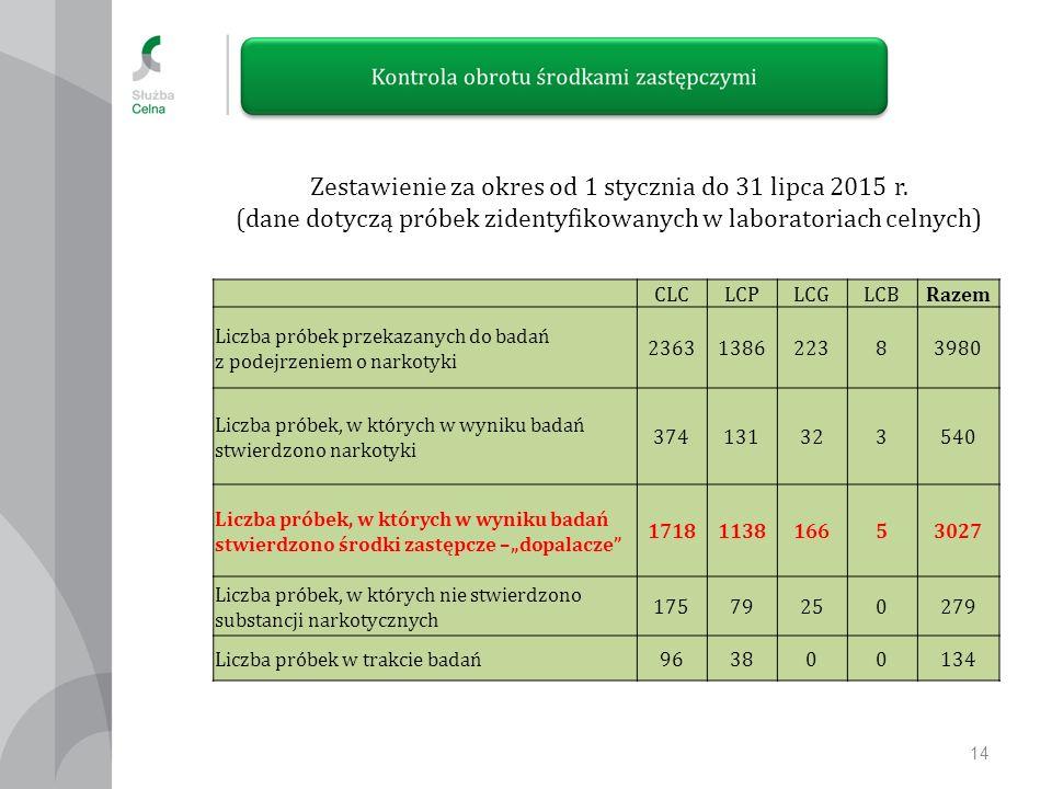 14 Zestawienie za okres od 1 stycznia do 31 lipca 2015 r.