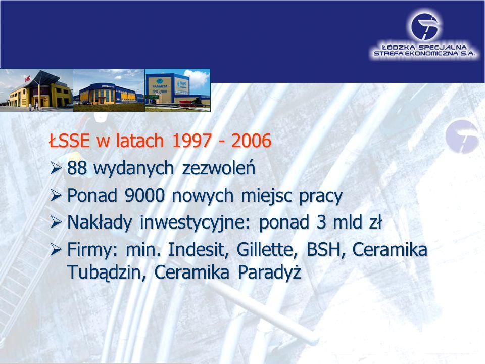 ŁSSE w latach 1997 - 2006  88 wydanych zezwoleń  Ponad 9000 nowych miejsc pracy  Nakłady inwestycyjne: ponad 3 mld zł  Firmy: min.