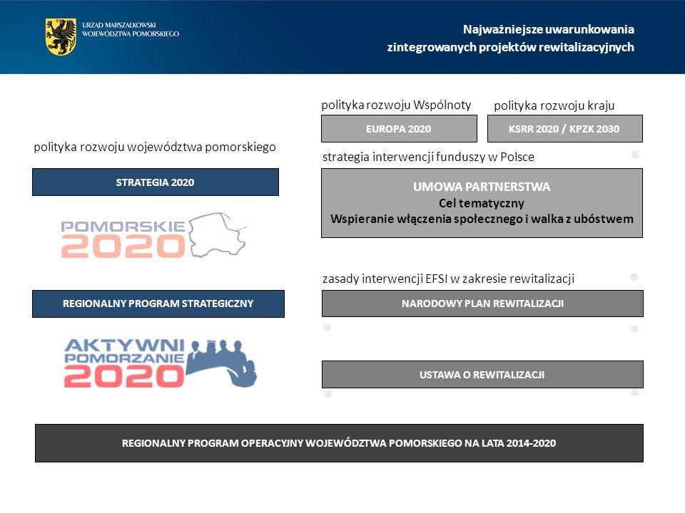 REGIONALNY PROGRAM OPERACYJNY WOJEWÓDZTWA POMORSKIEGO NA LATA 2014-2020 STRATEGIA 2020 REGIONALNY PROGRAM STRATEGICZNY EUROPA 2020 UMOWA PARTNERSTWA Cel tematyczny Wspieranie włączenia społecznego i walka z ubóstwem KSRR 2020 / KPZK 2030 polityka rozwoju województwa pomorskiego polityka rozwoju Wspólnoty polityka rozwoju kraju strategia interwencji funduszy w Polsce NARODOWY PLAN REWITALIZACJI zasady interwencji EFSI w zakresie rewitalizacji USTAWA O REWITALIZACJI Najważniejsze uwarunkowania zintegrowanych projektów rewitalizacyjnych