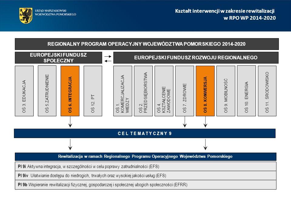 Kształt interwencji w zakresie rewitalizacji w RPO WP 2014-2020 C E L T E M A T Y C Z N Y 9 PI 9i Aktywna integracja, w szczególności w celu poprawy zatrudnialności (EFS) PI 9iv Ułatwianie dostępu do niedrogich, trwałych oraz wysokiej jakości usług (EFS) PI 9b Wspieranie rewitalizacji fizycznej, gospodarczej i społecznej ubogich społeczności (EFRR) REGIONALNY PROGRAM OPERACYJNY WOJEWÓDZTWA POMORSKIEGO 2014-2020 EUROPEJSKI FUNDUSZ SPOŁECZNY EUROPEJSKI FUNDUSZ ROZWOJU REGIONALNEGO OŚ 3.