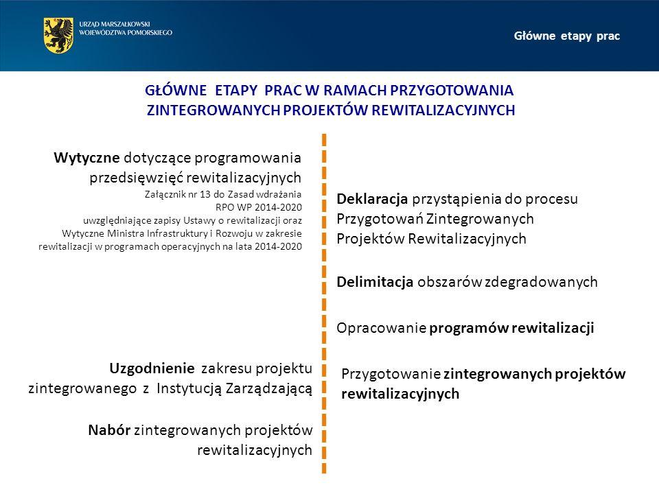 GŁÓWNE ETAPY PRAC W RAMACH PRZYGOTOWANIA ZINTEGROWANYCH PROJEKTÓW REWITALIZACYJNYCH Wytyczne dotyczące programowania przedsięwzięć rewitalizacyjnych Załącznik nr 13 do Zasad wdrażania RPO WP 2014-2020 uwzględniające zapisy Ustawy o rewitalizacji oraz Wytyczne Ministra Infrastruktury i Rozwoju w zakresie rewitalizacji w programach operacyjnych na lata 2014-2020 Deklaracja przystąpienia do procesu Przygotowań Zintegrowanych Projektów Rewitalizacyjnych Delimitacja obszarów zdegradowanych Opracowanie programów rewitalizacji Uzgodnienie zakresu projektu zintegrowanego z Instytucją Zarządzającą Nabór zintegrowanych projektów rewitalizacyjnych Przygotowanie zintegrowanych projektów rewitalizacyjnych Główne etapy prac
