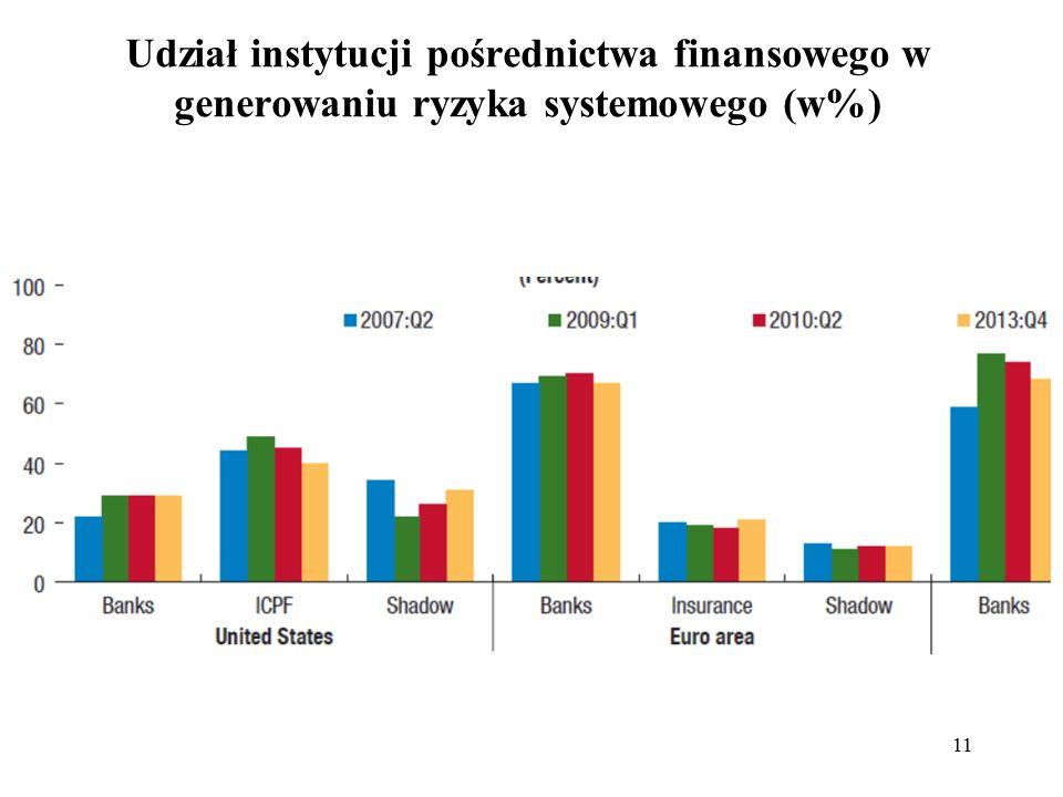 Udział instytucji pośrednictwa finansowego w generowaniu ryzyka systemowego (w%) 11