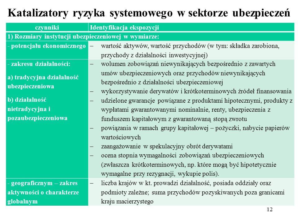 12 Katalizatory ryzyka systemowego w sektorze ubezpieczeń czynnikiIdentyfikacja ekspozycji 1) Rozmiary instytucji ubezpieczeniowej w wymiarze: - potencjału ekonomicznego –wartość aktywów, wartość przychodów (w tym: składka zarobiona, przychody z działalności inwestycyjnej) - zakresu działalności: a) tradycyjna działalność ubezpieczeniowa b) działalność nietradycyjna i pozaubezpieczeniowa –wolumen zobowiązań niewynikających bezpośrednio z zawartych umów ubezpieczeniowych oraz przychodów niewynikających bezpośrednio z działalności ubezpieczeniowej –wykorzystywanie derywatów i krótkoterminowych źródeł finansowania –udzielone gwarancje powiązane z produktami hipotecznymi, produkty z wypłatami gwarantowanymi nominalnie, renty, ubezpieczenia z funduszem kapitałowym z gwarantowaną stopą zwrotu –powiązania w ramach grupy kapitałowej – pożyczki, nabycie papierów wartościowych –zaangażowanie w spekulacyjny obrót derywatami –ocena stopnia wymagalności zobowiązań ubezpieczeniowych (zwłaszcza krótkoterminowych, np.