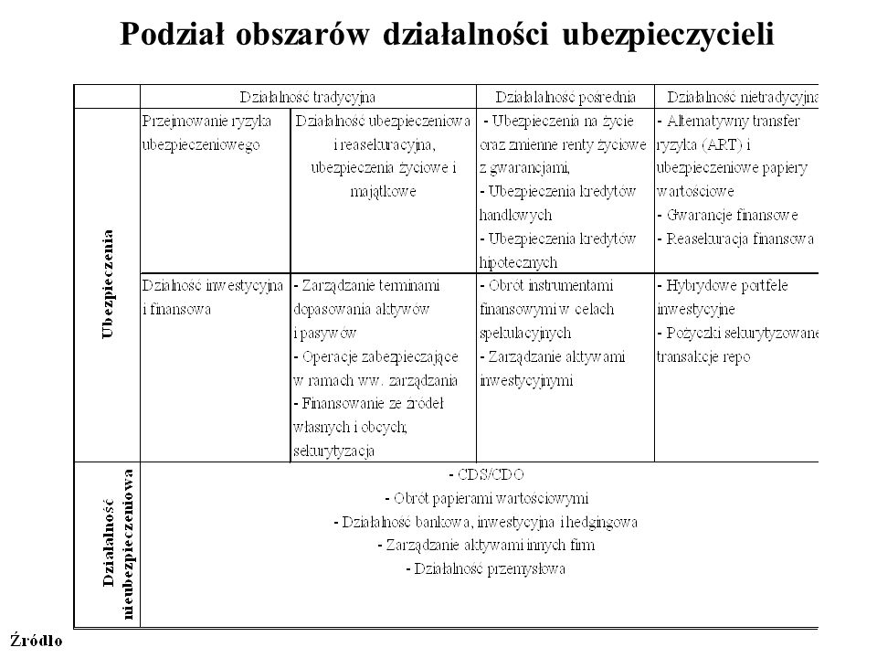 Podział obszarów działalności ubezpieczycieli
