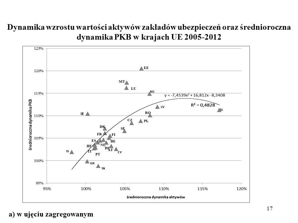 Dynamika wzrostu wartości aktywów zakładów ubezpieczeń oraz średnioroczna dynamika PKB w krajach UE 2005-2012 17 a) w ujęciu zagregowanym