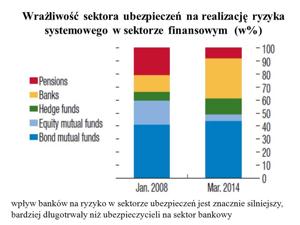 Wrażliwość sektora ubezpieczeń na realizację ryzyka systemowego w sektorze finansowym (w%) wpływ banków na ryzyko w sektorze ubezpieczeń jest znacznie silniejszy, bardziej długotrwały niż ubezpieczycieli na sektor bankowy