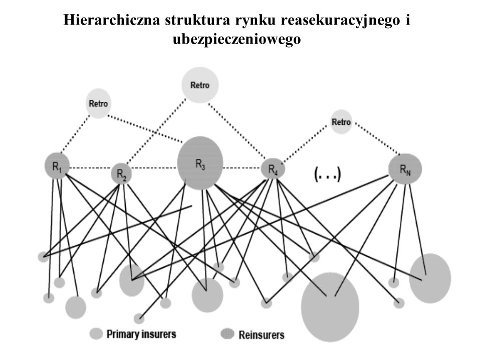 Hierarchiczna struktura rynku reasekuracyjnego i ubezpieczeniowego