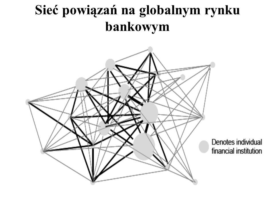 Sieć powiązań na globalnym rynku bankowym
