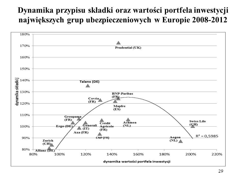 Dynamika przypisu składki oraz wartości portfela inwestycji największych grup ubezpieczeniowych w Europie 2008-2012 29