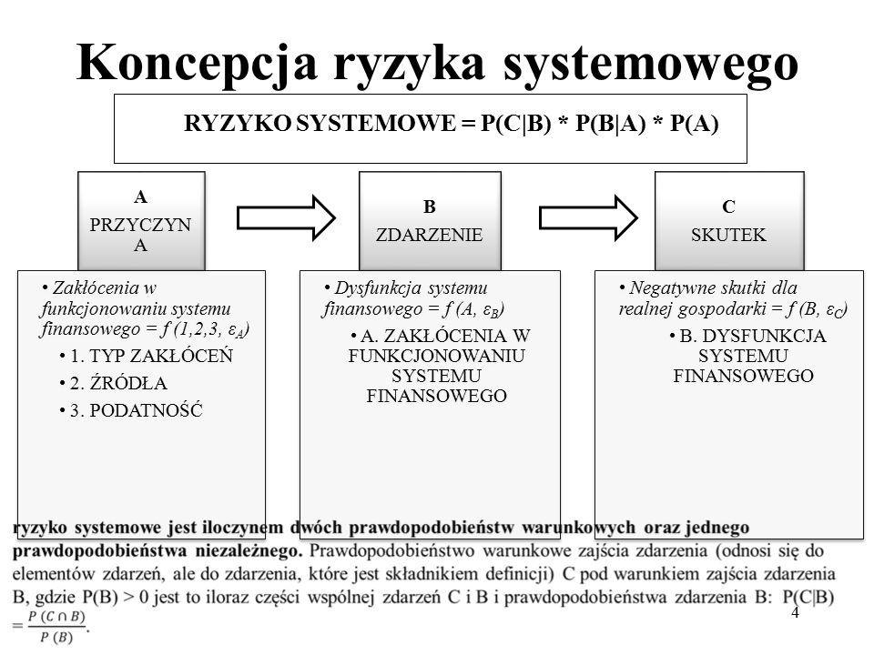 Koncepcja ryzyka systemowego 4 A PRZYCZYN A Zakłócenia w funkcjonowaniu systemu finansowego = f (1,2,3, εA) 1.