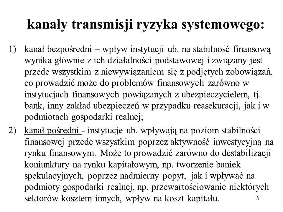 kanały transmisji ryzyka systemowego: 1)kanał bezpośredni – wpływ instytucji ub.