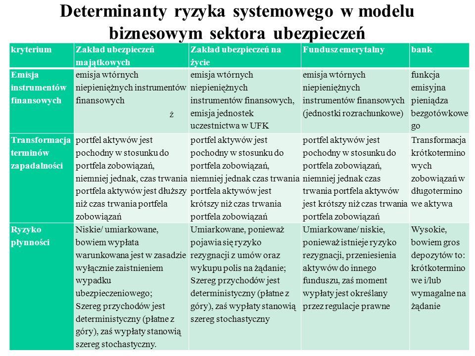 9 Determinanty ryzyka systemowego w modelu biznesowym sektora ubezpieczeń kryterium Zakład ubezpieczeń majątkowych Zakład ubezpieczeń na życie Fundusz emerytalnybank Emisja instrumentów finansowych emisja wtórnych niepieniężnych instrumentów finansowych emisja wtórnych niepieniężnych instrumentów finansowych, emisja jednostek uczestnictwa w UFK emisja wtórnych niepieniężnych instrumentów finansowych (jednostki rozrachunkowe) funkcja emisyjna pieniądza bezgotówkowe go Transformacja terminów zapadalności portfel aktywów jest pochodny w stosunku do portfela zobowiązań, niemniej jednak, czas trwania portfela aktywów jest dłuższy niż czas trwania portfela zobowiązań portfel aktywów jest pochodny w stosunku do portfela zobowiązań, niemniej jednak czas trwania portfela aktywów jest krótszy niż czas trwania portfela zobowiązań Transformacja krótkotermino wych zobowiązań w długotermino we aktywa Ryzyko płynności Niskie/ umiarkowane, bowiem wypłata warunkowana jest w zasadzie wyłącznie zaistnieniem wypadku ubezpieczeniowego; Szereg przychodów jest deterministyczny (płatne z góry), zaś wypłaty stanowią szereg stochastyczny.