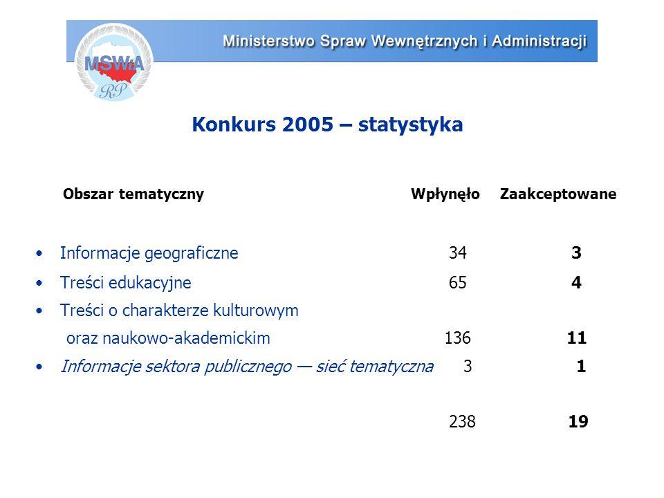 Konkurs 2005 – statystyka Obszar tematyczny WpłynęłoZaakceptowane Informacje geograficzne 34 3 Treści edukacyjne 65 4 Treści o charakterze kulturowym oraz naukowo-akademickim 13611 Informacje sektora publicznego — sieć tematyczna 3 1 238 19