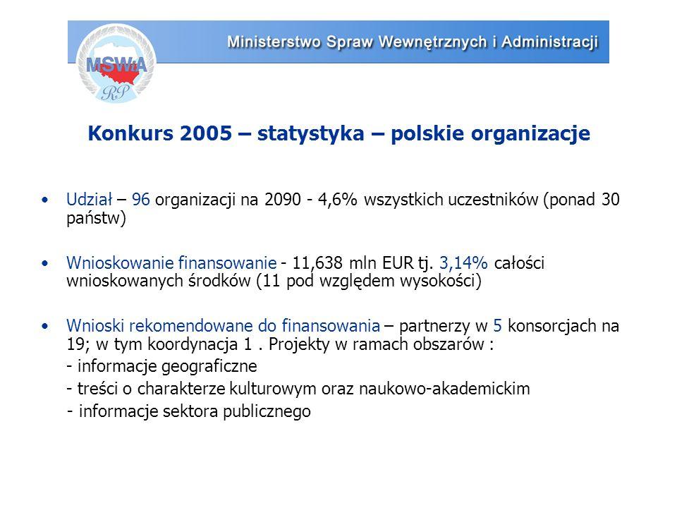 Konkurs 2005 – statystyka – polskie organizacje Udział – 96 organizacji na 2090 - 4,6% wszystkich uczestników (ponad 30 państw) Wnioskowanie finansowanie - 11,638 mln EUR tj.