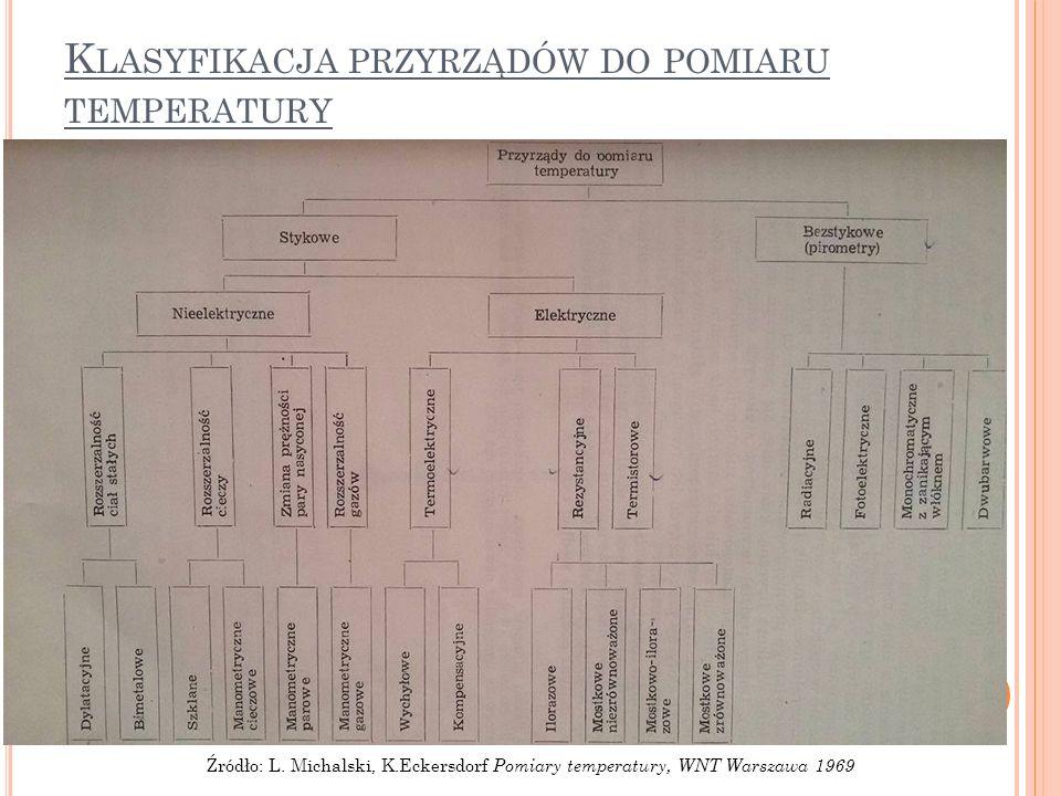 K LASYFIKACJA PRZYRZĄDÓW DO POMIARU TEMPERATURY Źródło: L. Michalski, K.Eckersdorf Pomiary temperatury, WNT Warszawa 1969