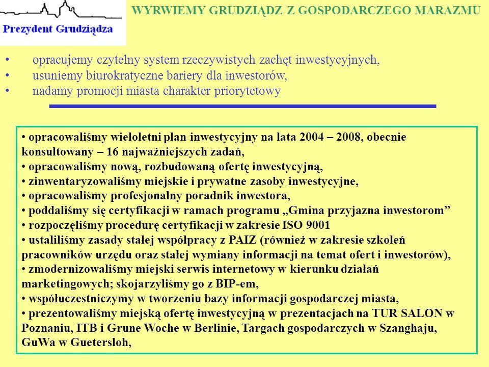 """WYRWIEMY GRUDZIĄDZ Z GOSPODARCZEGO MARAZMU opracujemy czytelny system rzeczywistych zachęt inwestycyjnych, usuniemy biurokratyczne bariery dla inwestorów, nadamy promocji miasta charakter priorytetowy opracowaliśmy wieloletni plan inwestycyjny na lata 2004 – 2008, obecnie konsultowany – 16 najważniejszych zadań, opracowaliśmy nową, rozbudowaną ofertę inwestycyjną, zinwentaryzowaliśmy miejskie i prywatne zasoby inwestycyjne, opracowaliśmy profesjonalny poradnik inwestora, poddaliśmy się certyfikacji w ramach programu """"Gmina przyjazna inwestorom rozpoczęliśmy procedurę certyfikacji w zakresie ISO 9001 ustaliliśmy zasady stałej współpracy z PAIZ (również w zakresie szkoleń pracowników urzędu oraz stałej wymiany informacji na temat ofert i inwestorów), zmodernizowaliśmy miejski serwis internetowy w kierunku działań marketingowych; skojarzyliśmy go z BIP-em, współuczestniczymy w tworzeniu bazy informacji gospodarczej miasta, prezentowaliśmy miejską ofertę inwestycyjną w prezentacjach na TUR SALON w Poznaniu, ITB i Grune Woche w Berlinie, Targach gospodarczych w Szanghaju, GuWa w Guetersloh,"""