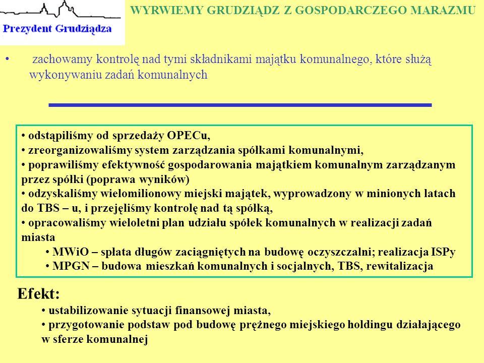 WYRWIEMY GRUDZIĄDZ Z GOSPODARCZEGO MARAZMU zachowamy kontrolę nad tymi składnikami majątku komunalnego, które służą wykonywaniu zadań komunalnych Efekt: ustabilizowanie sytuacji finansowej miasta, przygotowanie podstaw pod budowę prężnego miejskiego holdingu działającego w sferze komunalnej odstąpiliśmy od sprzedaży OPECu, zreorganizowaliśmy system zarządzania spółkami komunalnymi, poprawiliśmy efektywność gospodarowania majątkiem komunalnym zarządzanym przez spółki (poprawa wyników) odzyskaliśmy wielomilionowy miejski majątek, wyprowadzony w minionych latach do TBS – u, i przejęliśmy kontrolę nad tą spółką, opracowaliśmy wieloletni plan udziału spółek komunalnych w realizacji zadań miasta MWiO – spłata długów zaciągniętych na budowę oczyszczalni; realizacja ISPy MPGN – budowa mieszkań komunalnych i socjalnych, TBS, rewitalizacja
