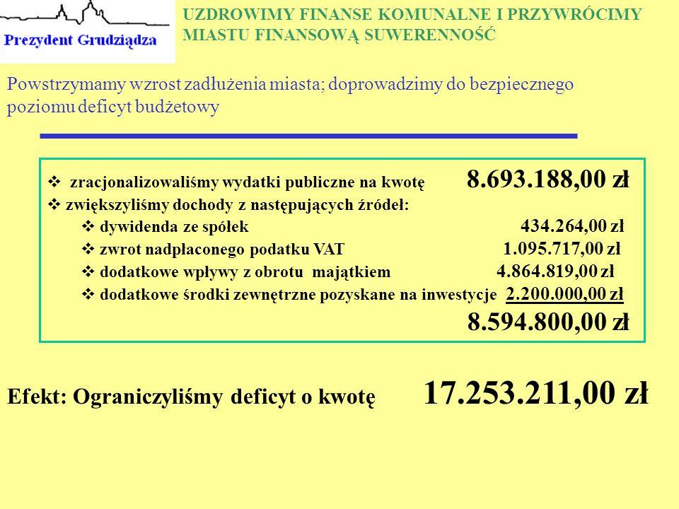 UZDROWIMY FINANSE KOMUNALNE I PRZYWRÓCIMY MIASTU FINANSOWĄ SUWERENNOŚĆ Powstrzymamy wzrost zadłużenia miasta; doprowadzimy do bezpiecznego poziomu deficyt budżetowy  zracjonalizowaliśmy wydatki publiczne na kwotę 8.693.188,00 zł  zwiększyliśmy dochody z następujących źródeł:  dywidenda ze spółek 434.264,00 zł  zwrot nadpłaconego podatku VAT 1.095.717,00 zł  dodatkowe wpływy z obrotu majątkiem 4.864.819,00 zł  dodatkowe środki zewnętrzne pozyskane na inwestycje 2.200.000,00 zł 8.594.800,00 zł Efekt: Ograniczyliśmy deficyt o kwotę 17.253.211,00 zł