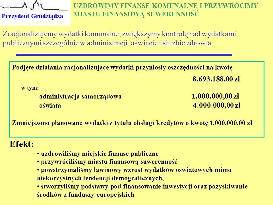 UZDROWIMY FINANSE KOMUNALNE I PRZYWRÓCIMY MIASTU FINANSOWĄ SUWERENNOŚĆ Zracjonalizujemy wydatki komunalne; zwiększymy kontrolę nad wydatkami publicznymi szczególnie w administracji, oświacie i służbie zdrowia Podjęte działania racjonalizujące wydatki przyniosły oszczędności na kwotę 8.693.188,00 zł w tym: administracja samorządowa 1.000.000,00 zł oświata 4.000.000,00 zł Zmniejszono planowane wydatki z tytułu obsługi kredytów o kwotę 1.000.000,00 zł Efekt: uzdrowiliśmy miejskie finanse publiczne przywróciliśmy miastu finansową suwerenność powstrzymaliśmy lawinowy wzrost wydatków oświatowych mimo niekorzystnych tendencji demograficznych, stworzyliśmy podstawy pod finansowanie inwestycji oraz pozyskiwanie środków z funduszy europejskich