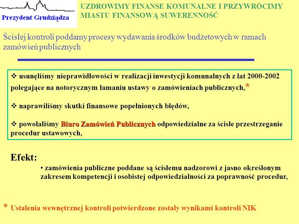 UZDROWIMY FINANSE KOMUNALNE I PRZYWRÓCIMY MIASTU FINANSOWĄ SUWERENNOŚĆ Ścisłej kontroli poddamy procesy wydawania środków budżetowych w ramach zamówień publicznych  usunęliśmy nieprawidłowości w realizacji inwestycji komunalnych z lat 2000-2002 polegające na notorycznym łamaniu ustawy o zamówieniach publicznych, *  naprawiliśmy skutki finansowe popełnionych błędów, Biuro Zamówień Publicznych  powołaliśmy Biuro Zamówień Publicznych odpowiedzialne za ścisłe przestrzeganie procedur ustawowych, Efekt: zamówienia publiczne poddane są ścisłemu nadzorowi z jasno określonym zakresem kompetencji i osobistej odpowiedzialności za poprawność procedur, * Ustalenia wewnętrznej kontroli potwierdzone zostały wynikami kontroli NIK