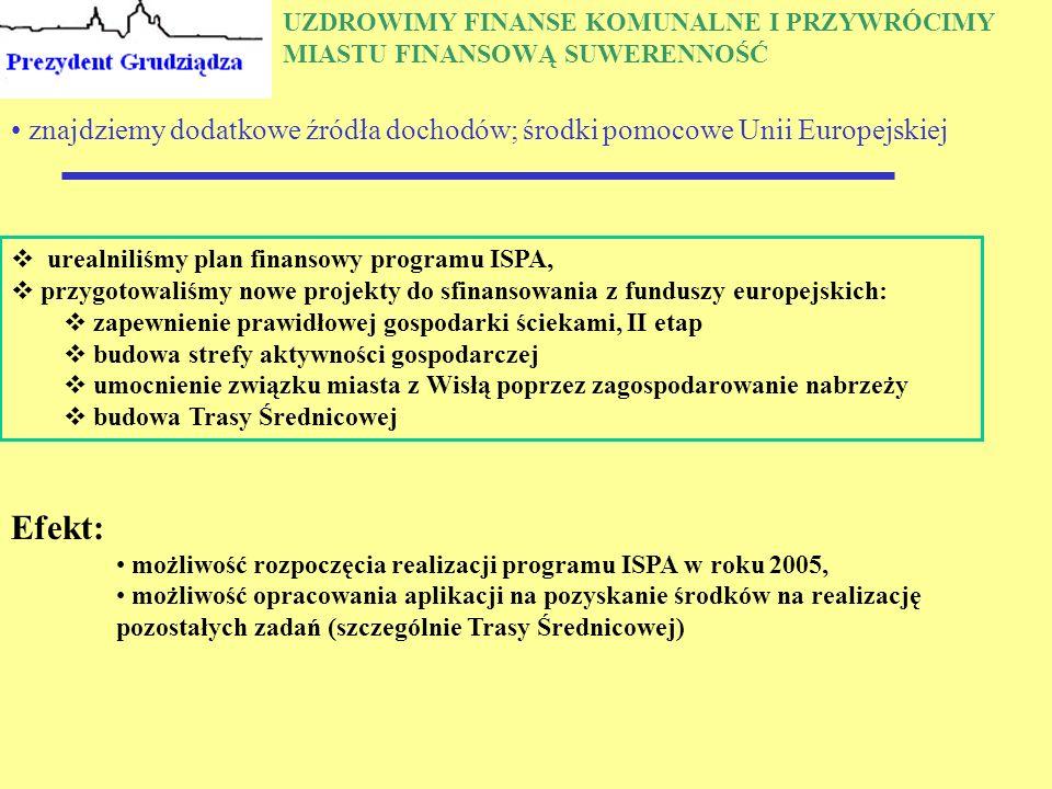 UZDROWIMY FINANSE KOMUNALNE I PRZYWRÓCIMY MIASTU FINANSOWĄ SUWERENNOŚĆ znajdziemy dodatkowe źródła dochodów; środki pomocowe Unii Europejskiej  urealniliśmy plan finansowy programu ISPA,  przygotowaliśmy nowe projekty do sfinansowania z funduszy europejskich:  zapewnienie prawidłowej gospodarki ściekami, II etap  budowa strefy aktywności gospodarczej  umocnienie związku miasta z Wisłą poprzez zagospodarowanie nabrzeży  budowa Trasy Średnicowej Efekt: możliwość rozpoczęcia realizacji programu ISPA w roku 2005, możliwość opracowania aplikacji na pozyskanie środków na realizację pozostałych zadań (szczególnie Trasy Średnicowej)