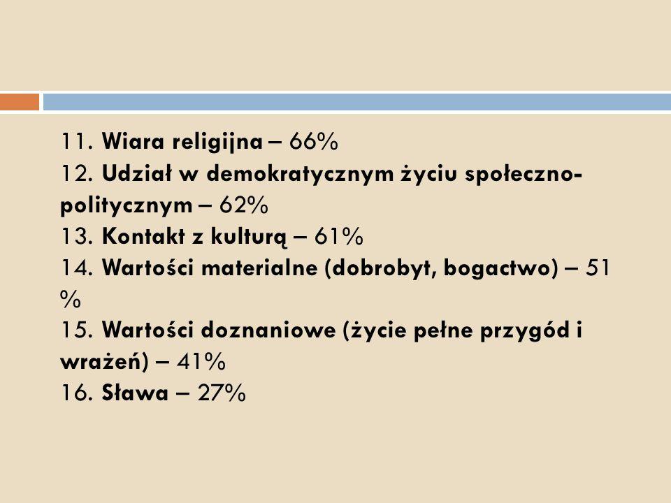 11. Wiara religijna – 66% 12. Udział w demokratycznym życiu społeczno- politycznym – 62% 13.
