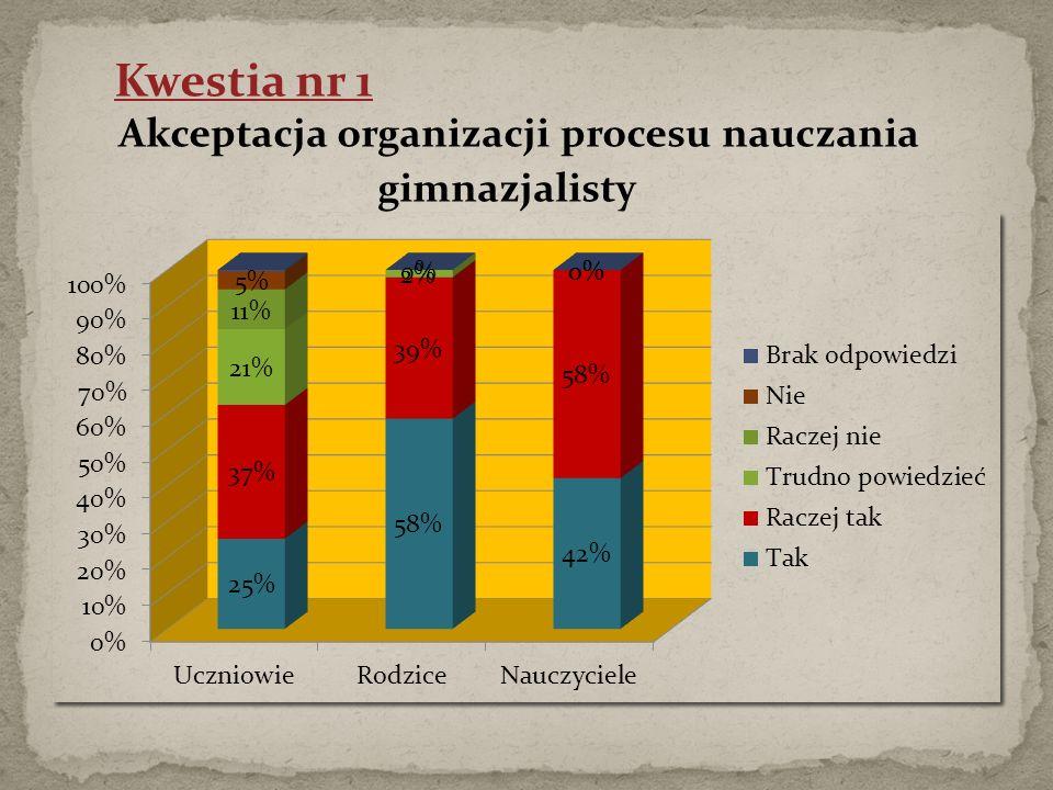 Kwestia nr 1 Akceptacja organizacji procesu nauczania gimnazjalisty