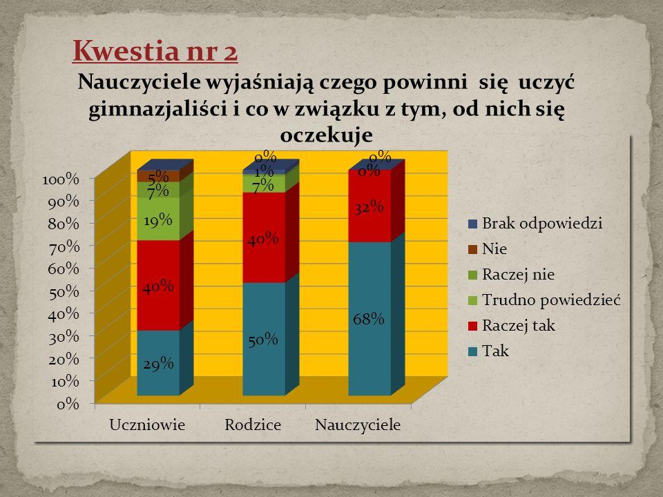 Kwestia nr 23 Najbardziej trudne i częste sytuacje występujące wśród uczniów w szkole.