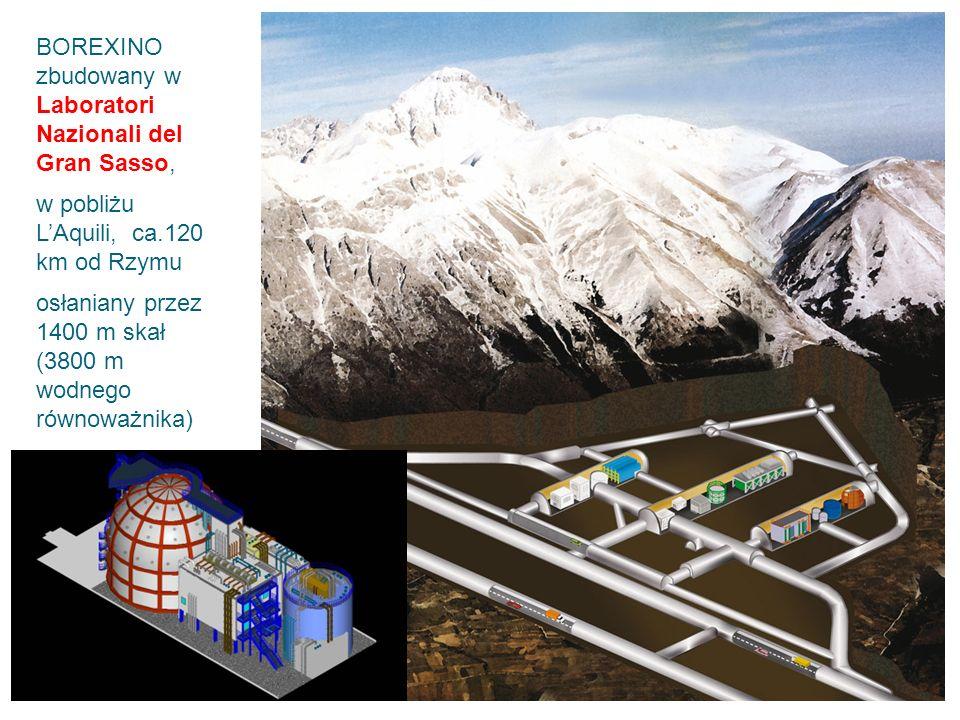 BOREXINO zbudowany w Laboratori Nazionali del Gran Sasso, w pobliżu L'Aquili, ca.120 km od Rzymu osłaniany przez 1400 m skał (3800 m wodnego równoważnika)