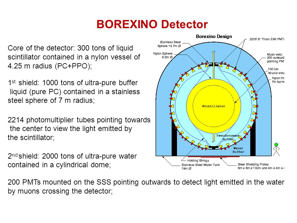 BOREXINO Detector Core of the detector: 300 tons of liquid scintillator contained in a nylon vessel of 4.25 m radius (PC+PPO); 1 st shield: 1000 tons of ultra-pure buffer liquid (pure PC) contained in a stainless steel sphere of 7 m radius; 2214 photomultiplier tubes pointing towards the center to view the light emitted by the scintillator; 2 nd shield: 2000 tons of ultra-pure water contained in a cylindrical dome; 200 PMTs mounted on the SSS pointing outwards to detect light emitted in the water by muons crossing the detector;