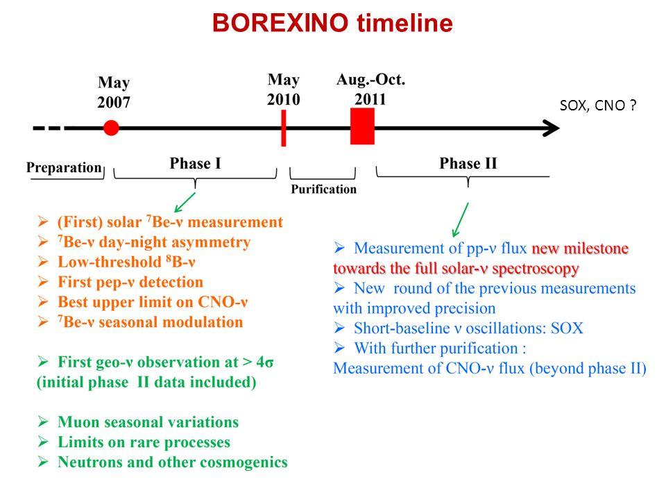 BOREXINO timeline SOX, CNO