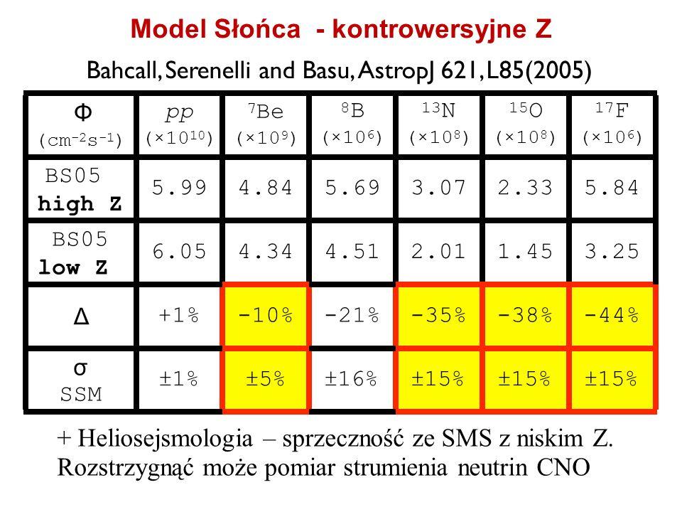 Bahcall, Serenelli and Basu,AstropJ 621, L85(2005) + Heliosejsmologia – sprzeczność ze SMS z niskim Z. Rozstrzygnąć może pomiar strumienia neutrin CNO