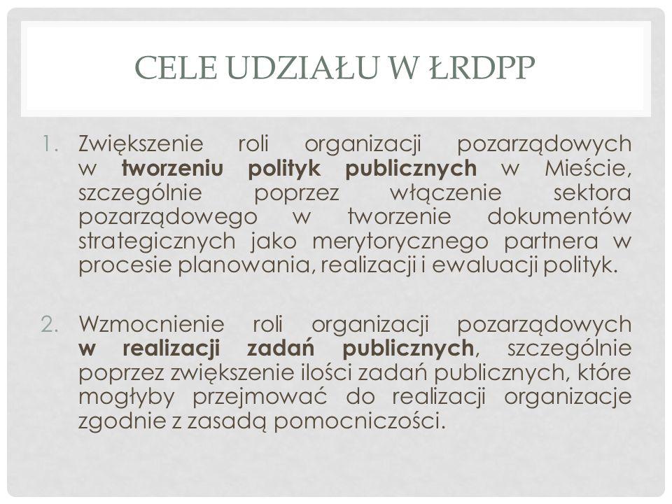 CELE UDZIAŁU W ŁRDPP 1.Zwiększenie roli organizacji pozarządowych w tworzeniu polityk publicznych w Mieście, szczególnie poprzez włączenie sektora pozarządowego w tworzenie dokumentów strategicznych jako merytorycznego partnera w procesie planowania, realizacji i ewaluacji polityk.