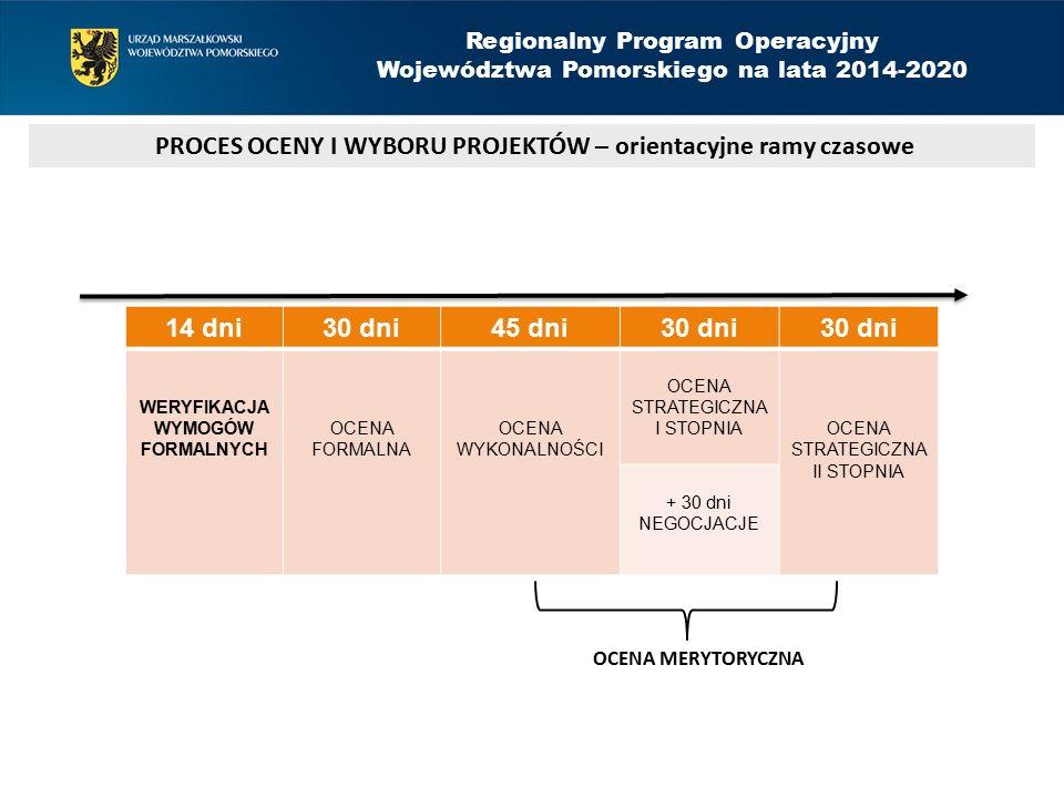 OCENA MERYTORYCZNA PROCES OCENY I WYBORU PROJEKTÓW – orientacyjne ramy czasowe Regionalny Program Operacyjny Województwa Pomorskiego na lata 2014-2020 14 dni30 dni45 dni30 dni WERYFIKACJA WYMOGÓW FORMALNYCH OCENA FORMALNA OCENA WYKONALNOŚCI OCENA STRATEGICZNA I STOPNIAOCENA STRATEGICZNA II STOPNIA + 30 dni NEGOCJACJE
