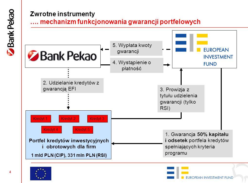 4 Zwrotne instrumenty …. mechanizm funkcjonowania gwarancji portfelowych Kredyt 1 5.