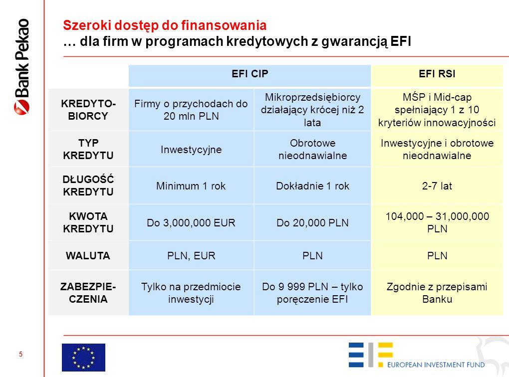 5 Szeroki dostęp do finansowania … dla firm w programach kredytowych z gwarancją EFI EFI CIPEFI RSI KREDYTO- BIORCY Firmy o przychodach do 20 mln PLN Mikroprzedsiębiorcy działający krócej niż 2 lata MŚP i Mid-cap spełniający 1 z 10 kryteriów innowacyjności TYP KREDYTU Inwestycyjne Obrotowe nieodnawialne Inwestycyjne i obrotowe nieodnawialne DŁUGOŚĆ KREDYTU Minimum 1 rokDokładnie 1 rok2-7 lat KWOTA KREDYTU Do 3,000,000 EURDo 20,000 PLN 104,000 – 31,000,000 PLN WALUTAPLN, EURPLN ZABEZPIE- CZENIA Tylko na przedmiocie inwestycji Do 9 999 PLN – tylko poręczenie EFI Zgodnie z przepisami Banku