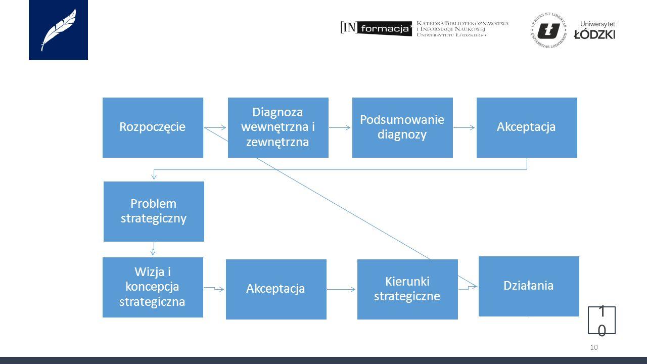 10 10 Rozpoczęcie Diagnoza wewnętrzna i zewnętrzna Podsumowanie diagnozy Akceptacja Problem strategiczny Wizja i koncepcja strategiczna Akceptacja Kierunki strategiczne Działania Rozpoczęcie