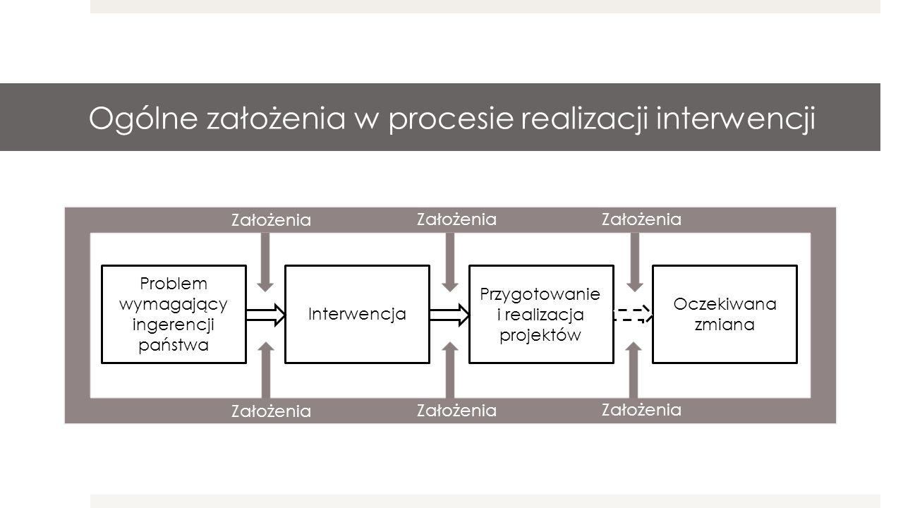 Problem wymagający ingerencji państwa Interwencja Oczekiwana zmiana Przygotowanie i realizacja projektów Założenia Ogólne założenia w procesie realizacji interwencji