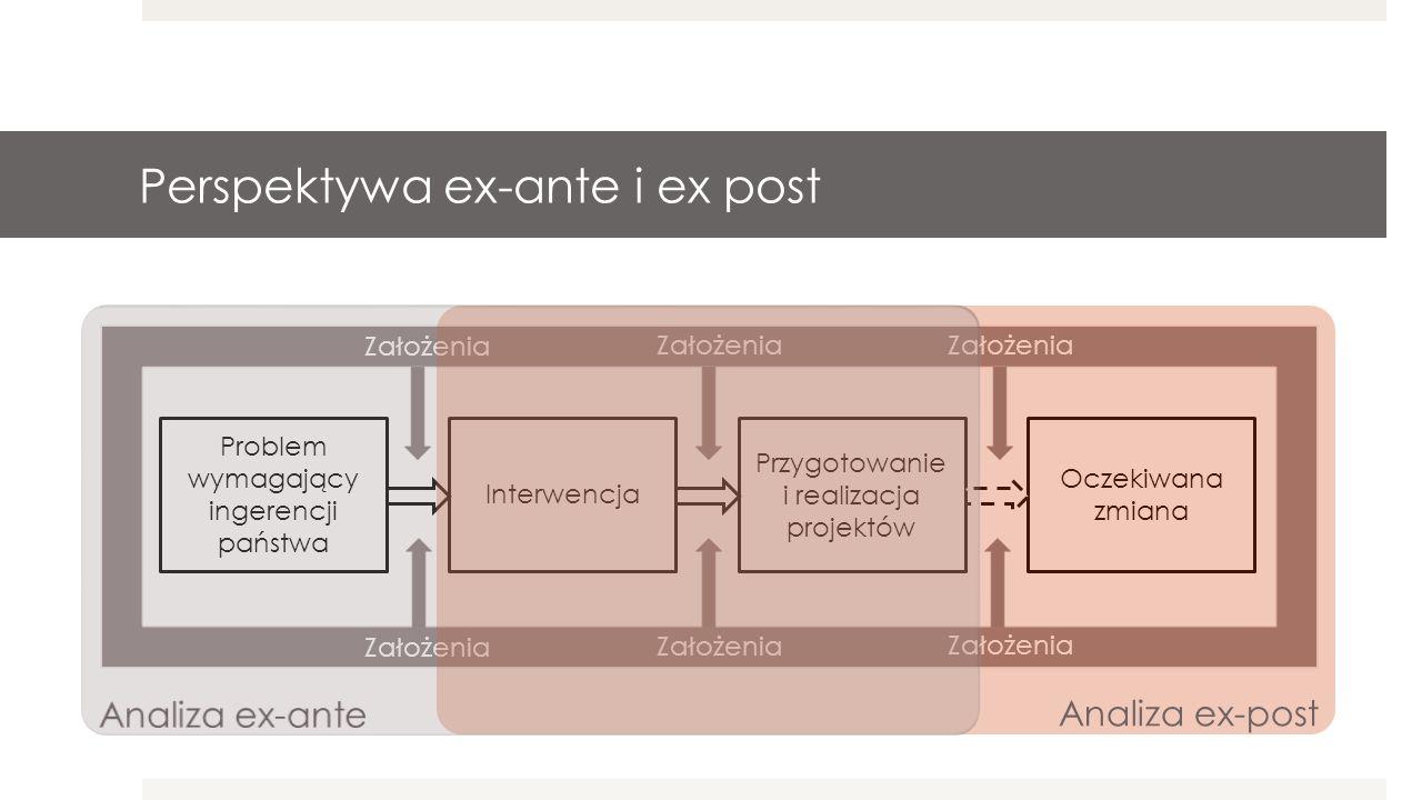Problem wymagający ingerencji państwa Interwencja Oczekiwana zmiana Przygotowanie i realizacja projektów Założenia Perspektywa ex-ante i ex post Analiza ex-post