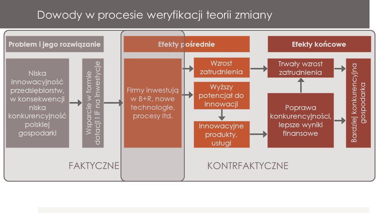 Proces rekonstrukcji teorii programu 1.Doprecyzowanie analizowanego zakresu interwencji, jej celów i oczekiwanych efektów.
