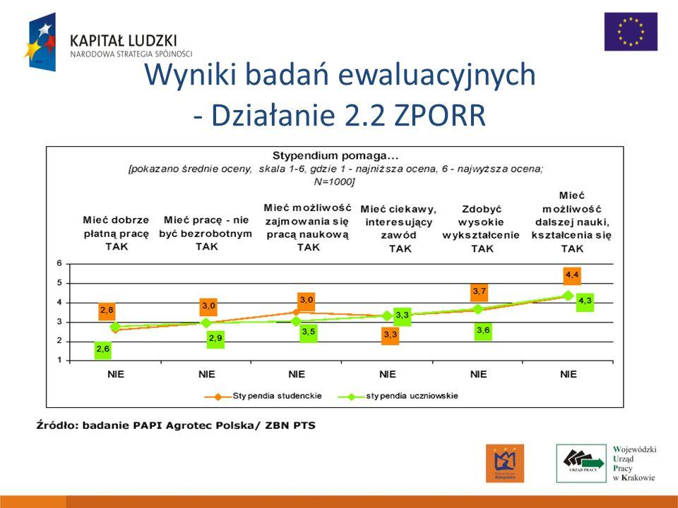Wyniki badań ewaluacyjnych - Działanie 2.2 ZPORR